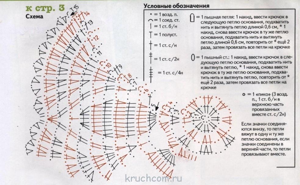 Набор салфетки крючком схемы с описанием